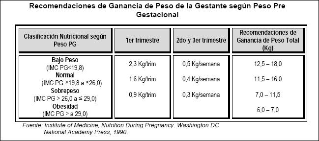 GANANCIA DE PESO DURANTE EL EMBARAZO -